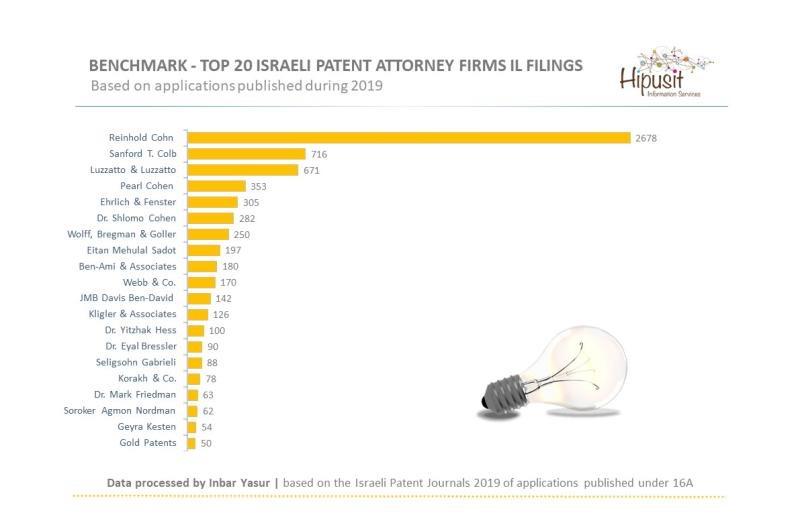 patent attorney israel